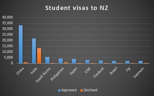 Student visa applications 1 July 2015 - 30 June 2016.