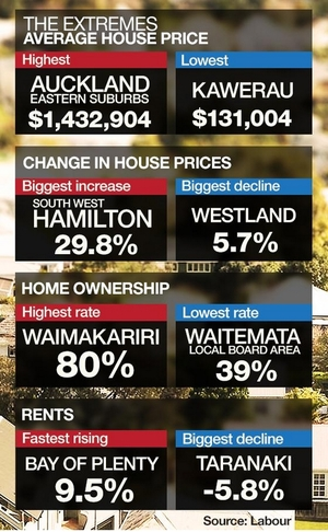 Mediaworks' Newshub made full use of data supplied by Labour on housing.
