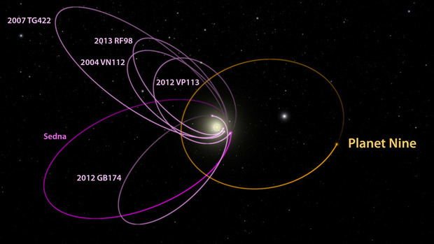 A graphic shows the position of the hypothetical ninth planet