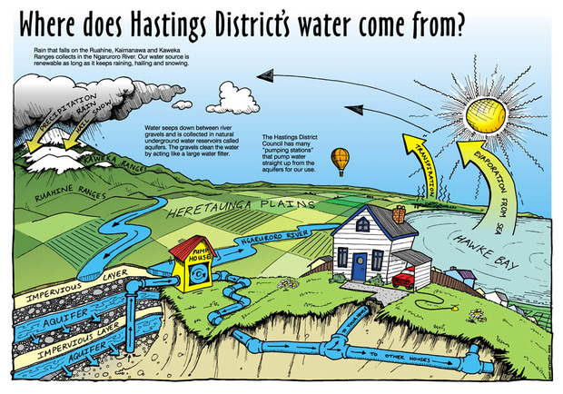 Hastings District's Water Supply