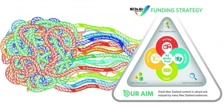 Image illustrating simplified funding streams.