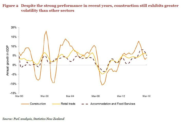 PwC graph to show volatility of the construction sector.