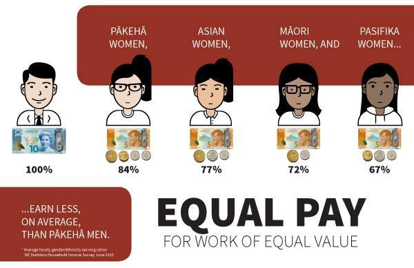 Equal pay graphic by The Tertiary Education Union of NZ and Statistics NZ