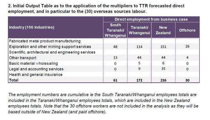 The table that Ngāti Ruanui is using to challenge Trans Tasman Resources' job creation figures.