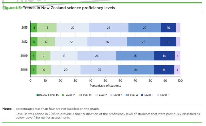 NZ scores drop but rankings rise in international test | RNZ