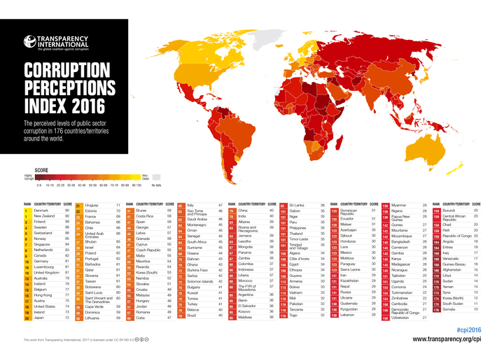 Cyprus retreats 15 places on 2016 Corruption Perception Index