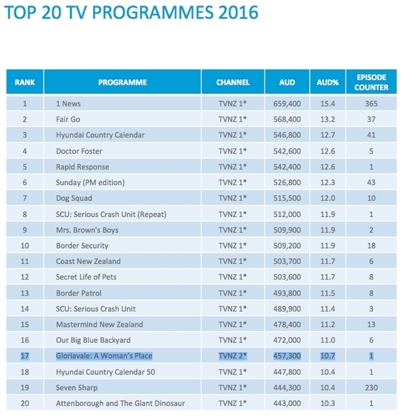 Nielsen's list of the most popular programmes screened in 2016