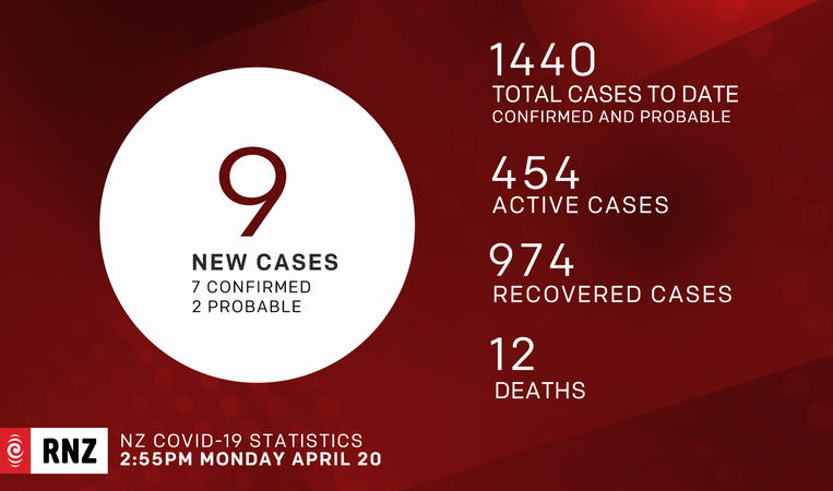 Covid-19 cases New Zealand NZ as on 20 April