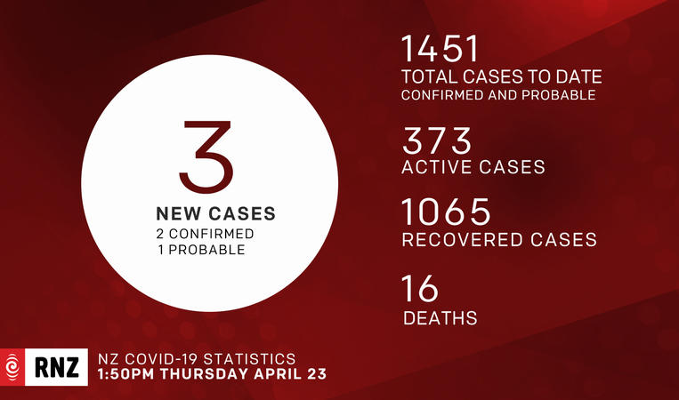 Covid-19 cases New Zealand NZ as on 23 April