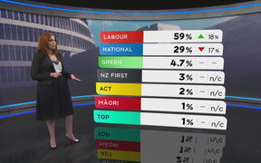 Jessica Mutch McKay presents the results of the 1 News Colmar Brunton poll.