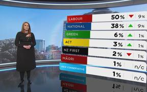 1 News political editor Jessica Mutch-McKay with the latest Colmar-Brunton political poll results.