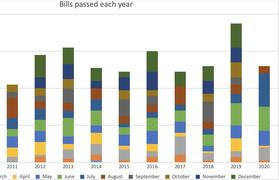 A graph showing the bills enacted across four parliaments