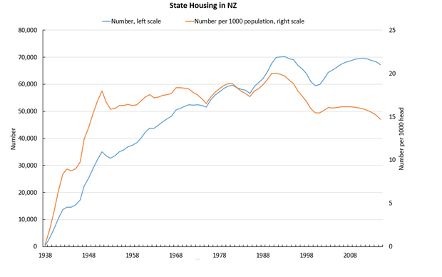 A graph showing a comparison between the number of state houses and the population size.