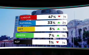 The 1 News Colmar Brunton political poll on September 28, 2020.