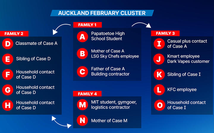A graph showing the connection between the cases in the Auckland February cluster