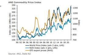 ANZ's monthly commodity price index for March 2021.