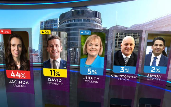 Judith Collins sinks below David Seymour as preferred PM