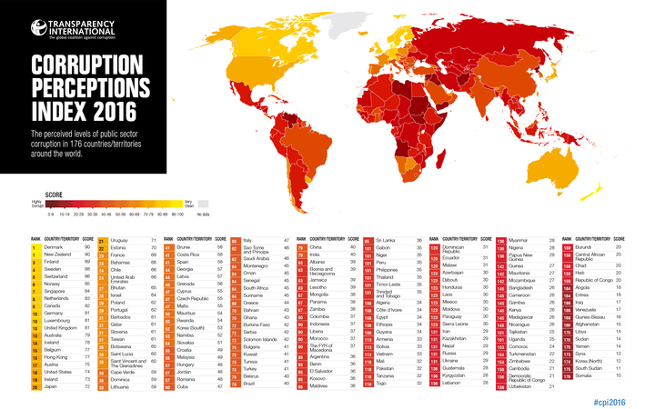 corruption perceptions index 2016 by Transparency International
