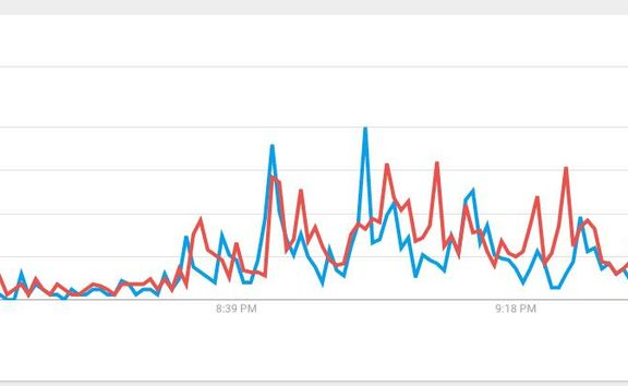Google search trends during the leaders' debate, showing searches for Jacinda Ardern in red and Bill English in blue.