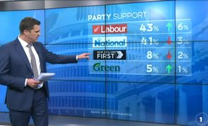 "TVNZ's ""shock"" poll on August 31 showing Labour in the lead."