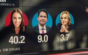 Tova O'Brien highlighting Judith Collins' showing up in their latest political poll.