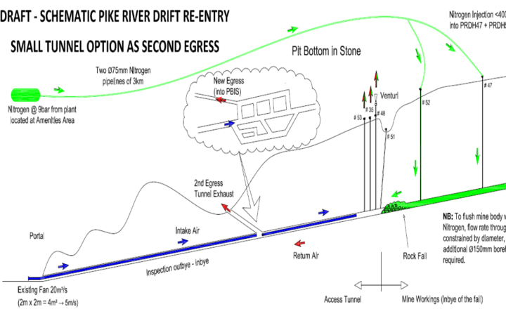A draft Pike River mine re-entry map showing the tunnel connections.