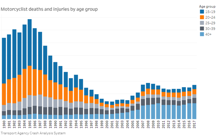 Motorcycle deaths and injuries by age group.