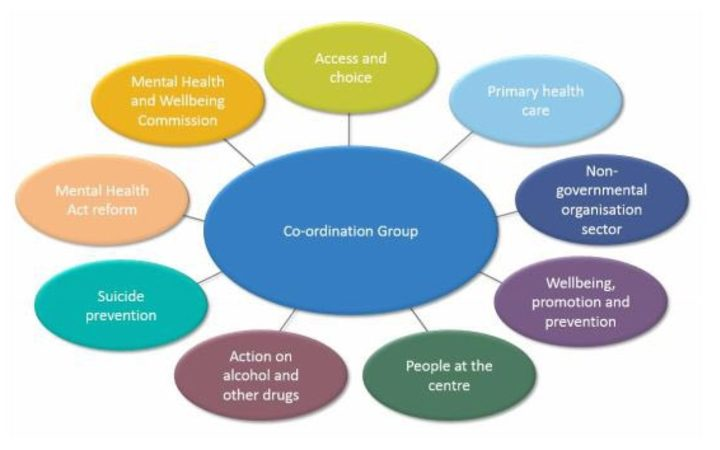 The mental health inquiry hub and spoke model (source: December email to stakeholders from Ministry of Health)