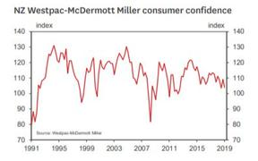 Westpac McDermott Miller Consumer Confidence Index June quarter 2019