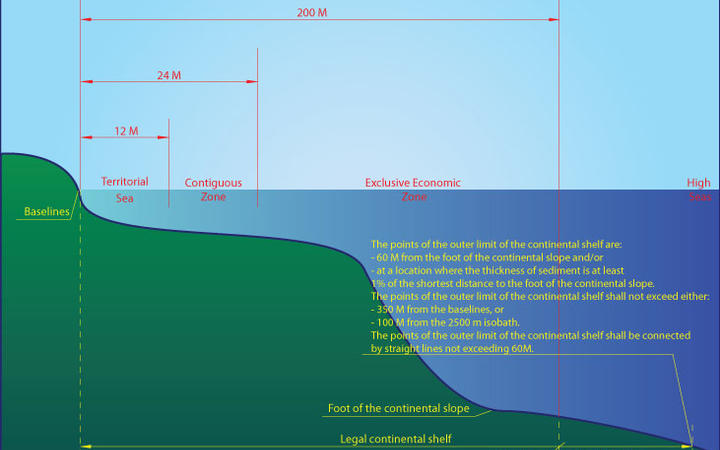 A diagram of how a continental shelf is defined