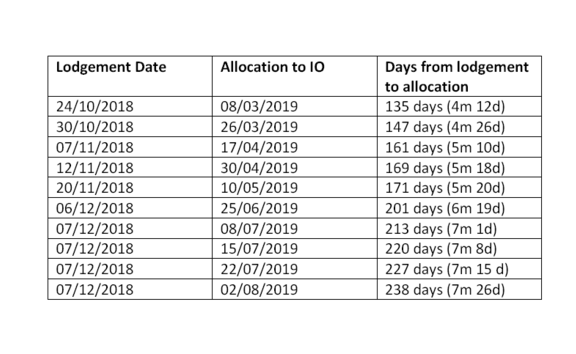 Table shows residence applications and how long it's taken for them to be allocated since October last year.
