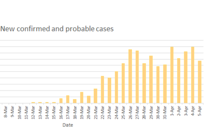 Number Of New Covid 19 Cases In New Zealand Drops To 54 In Past 24 Hours Rnz News