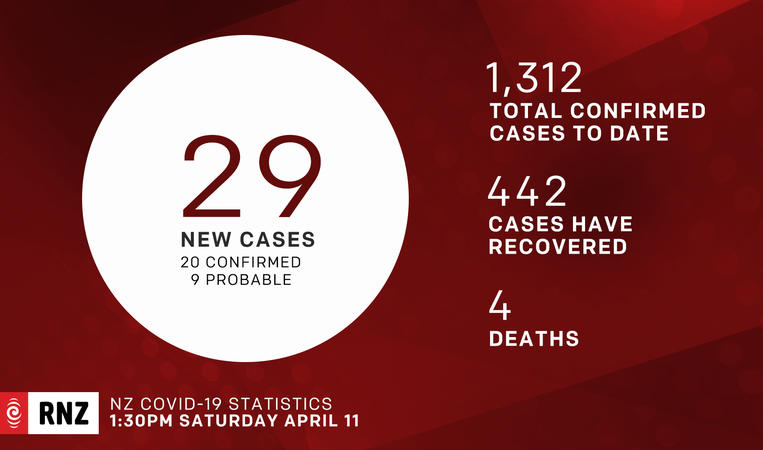 Covid-19 coronavirus graphic numbers for 11 April