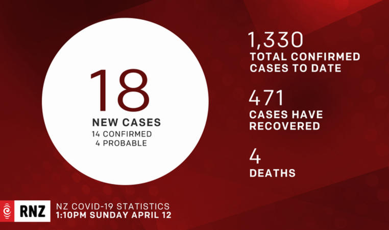 Covid 19 cases for 12 April.