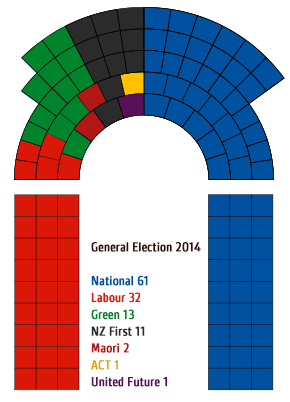 Number of seats for each party in Parliament after the 2014 general election